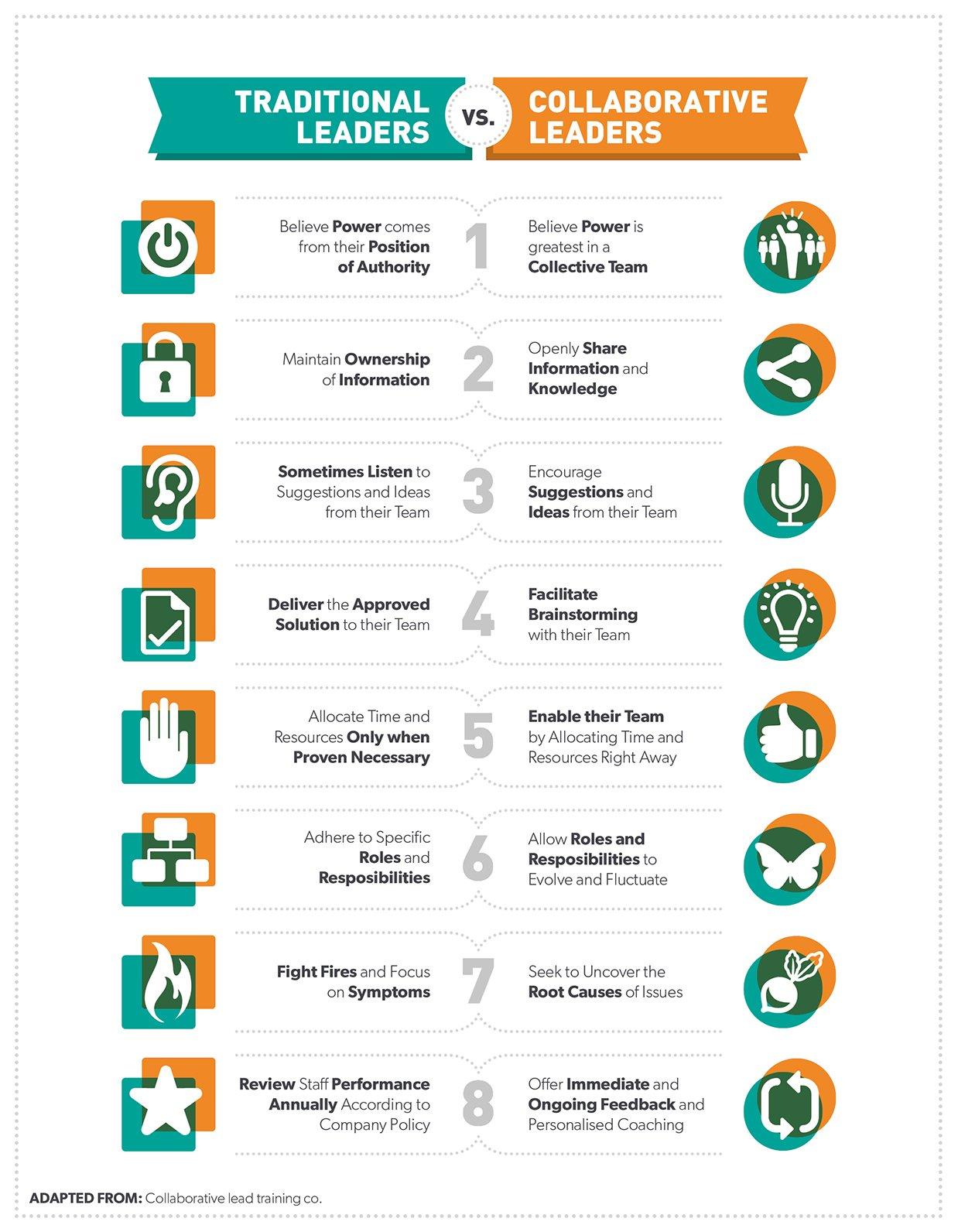 infographie leader collaboratif